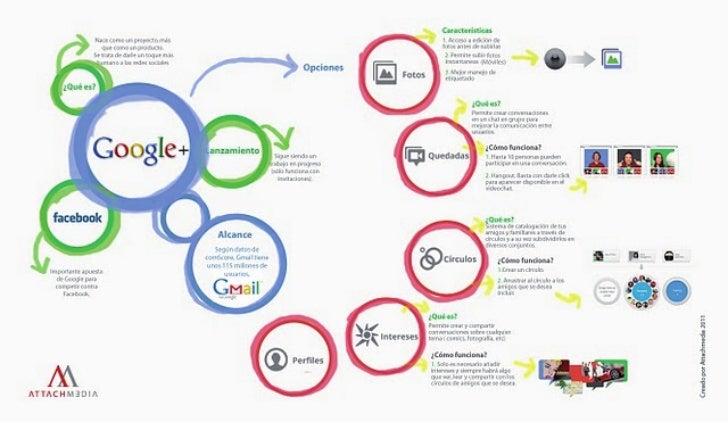 Infografía: Un vistazo general a Google+ (Attachmedia 2011)