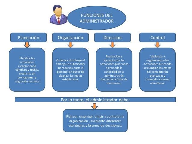 FUNCIONES DEL ADMINISTRADOR Planeación  Planifica las actividades estableciendo objetivos y metas, mediante un cronograma ...