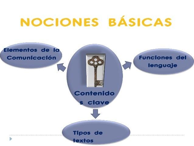 NOCIONES BÁSICAS Contenido s clave Elementos de la Comunicación Funciones del lenguaje Tipos de textos
