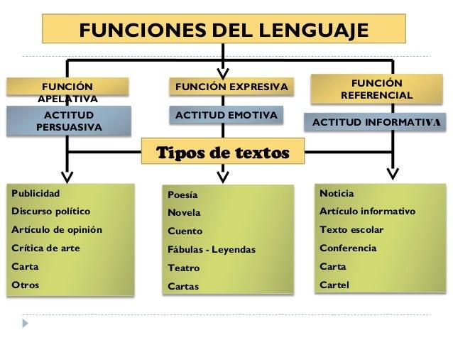 Funciones Del Lenguaje Unidad 2