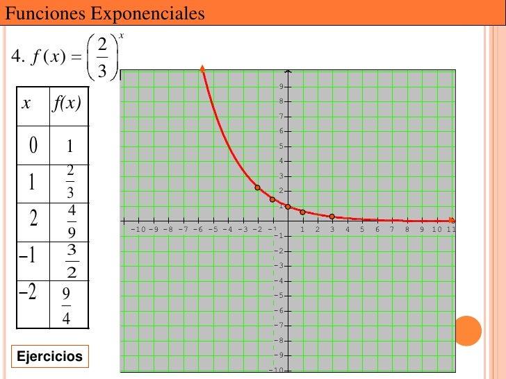 Funciones Exponenciales                    x                24. f ( x)                3                                   ...