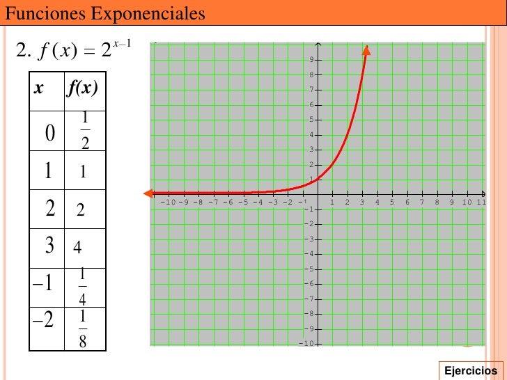 Funciones Exponenciales                     x 1 2. f ( x)       2                                      9                  ...