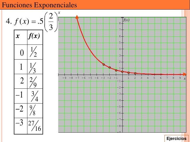 Funciones Exponenciales                            x                        2 4. f ( x)           .5                      ...