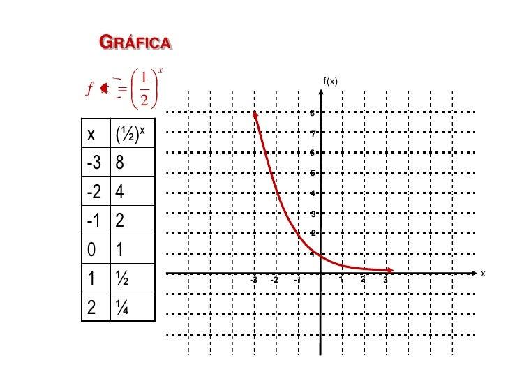 EN GENERAL:        Si b > 1                                   Si 0 < b < 1    f(x)                                        ...