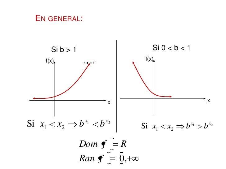 """FUNCIÓN EXPONENCIAL NATURAL:Es la función exponencial cuya base es igual a""""e"""", donde e = 2.71828… f(x)                    ..."""