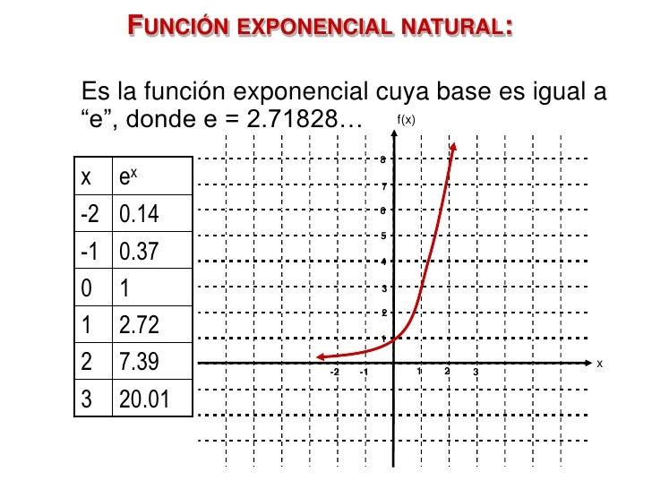 Función Logarítmica: Introducción    PREGUNTA DE REFLEXIÓN   ¿A qué exponente debe elevarse 10 para    producir los númer...