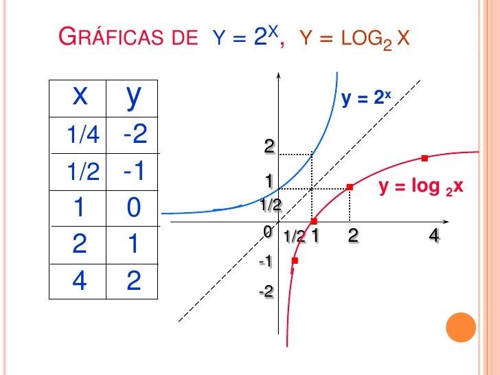 GRÁFICAS DE Y = EX, Y = LNX                 y     y             x                              x