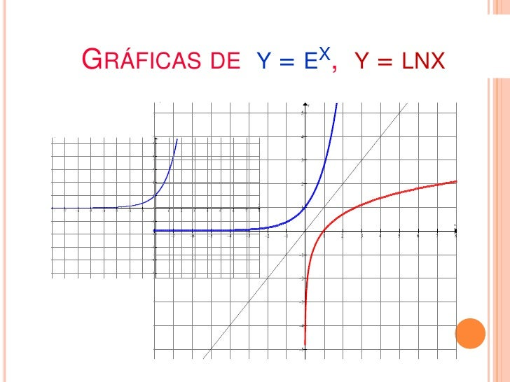 GRÁFICA DE Y = LOG1/2 Xx     y1/4    2           y = (1/2)x   21/2    1                        1     .       y = log1/2x12...