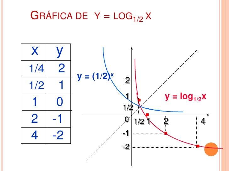 GRÁFICA DE Y = LOGAX PARA A >1           y = bx           De la gráfica:                            loga1 = 0   b         ...