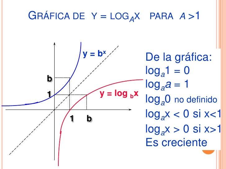 FUNCIÓN EXPONENCIAL1.   Graficar: y = e-x2.   Graficar: y = ex+23.   Graficar: y = ex + 34. La población proyectada P de u...