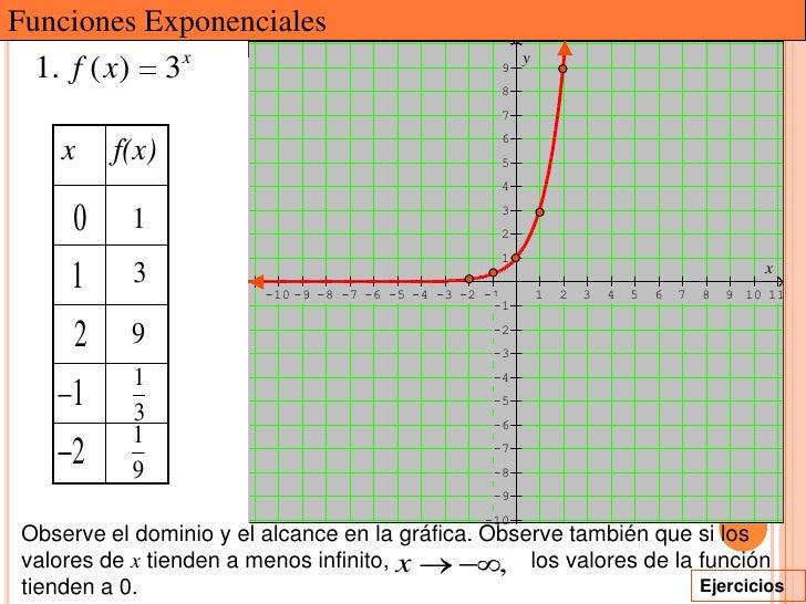 Funciones Exponenciales  1. f ( x) 3x                                       9                                             ...