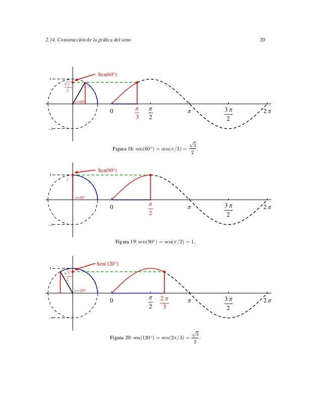 2.14. Construcción de la gráfica del seno                                           20                        Sen 60° 1    ...