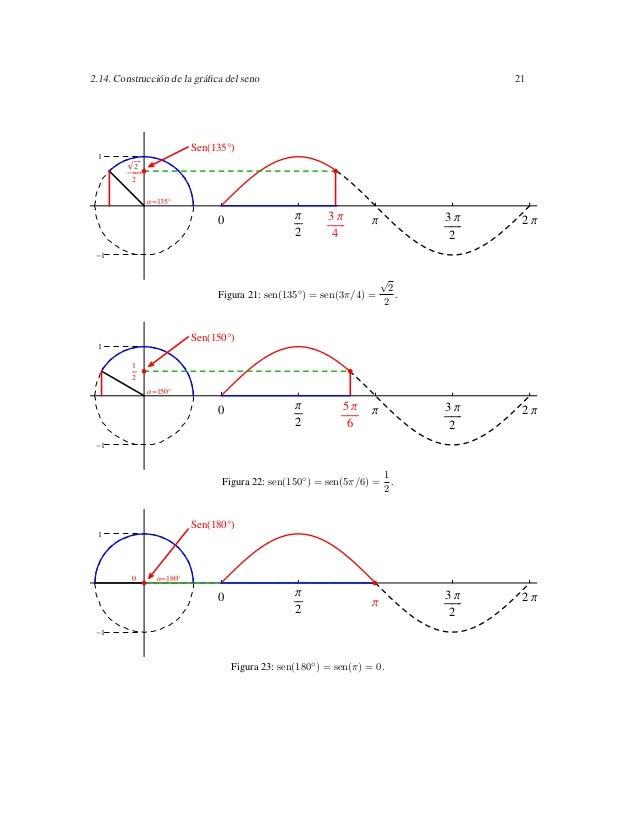 2.14. Construcción de la gráfica del seno                                          21                         Sen 135° 1   ...