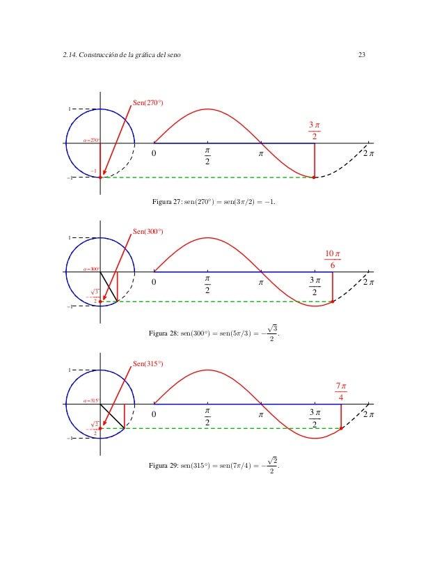 2.14. Construcción de la gráfica del seno                                               23                       Sen 270° 1...