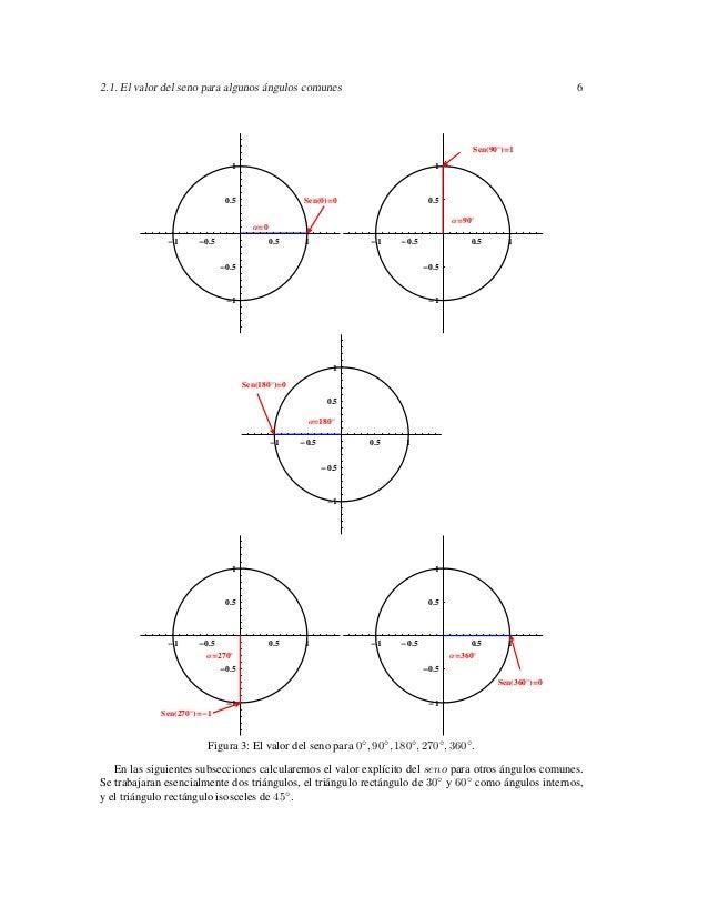 2.1. El valor del seno para algunos ángulos comunes                                                              6        ...