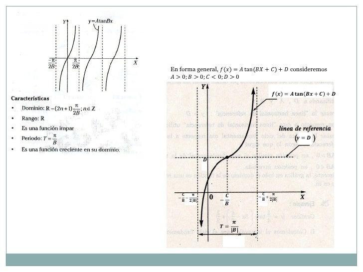 En forma general, ������ ������ = ������ tan ������������ + ������ + ������ consideremos������ > 0; ������ > 0; ������ < 0...