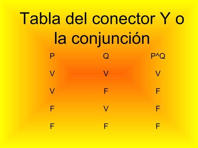 Tabla del conector Y o    la conjunción    P      Q     P^Q    V      V      V    V      F      F    F      V      F    F ...
