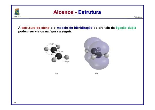 DQOI - UFC Prof. Nunes A estrutura de eteno e o modelo de hibridização de orbitais da ligação dupla podem ser vistos na fi...