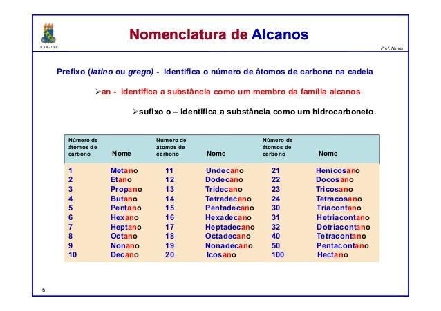 DQOI - UFC Prof. Nunes Prefixo (latino ou grego) - identifica o número de átomos de carbono na cadeia an - identifica a s...