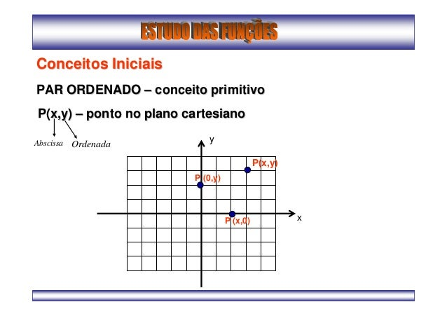 Conceitos IniciaisConceitos IniciaisPAR ORDENADOPAR ORDENADO –– conceito primitivoconceito primitivoP(x,y)P(x,y) –– ponto ...