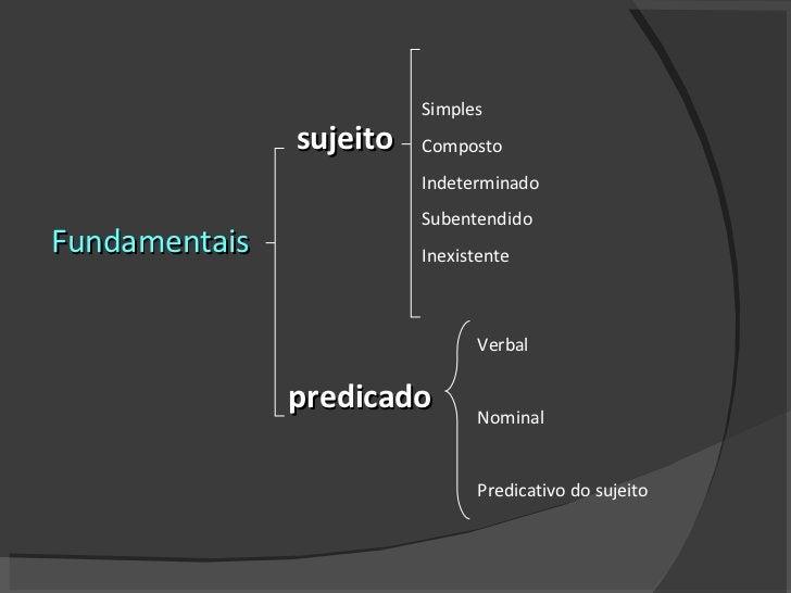 sujeito Fundamentais predicado Simples Composto Indeterminado Subentendido Inexistente Verbal  Nominal Predicativo do su...