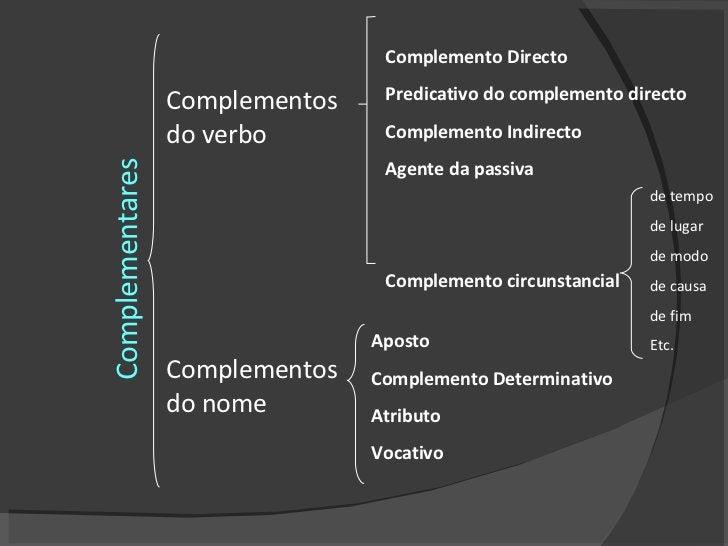Complementares Complementos do verbo Complementos do nome Complemento Directo Predicativo do complemento directo Complemen...
