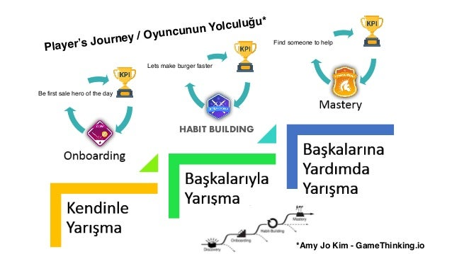 GAME OVERoyunlastirma ercanaltug Even I post in Turkish, please follow me :) C*