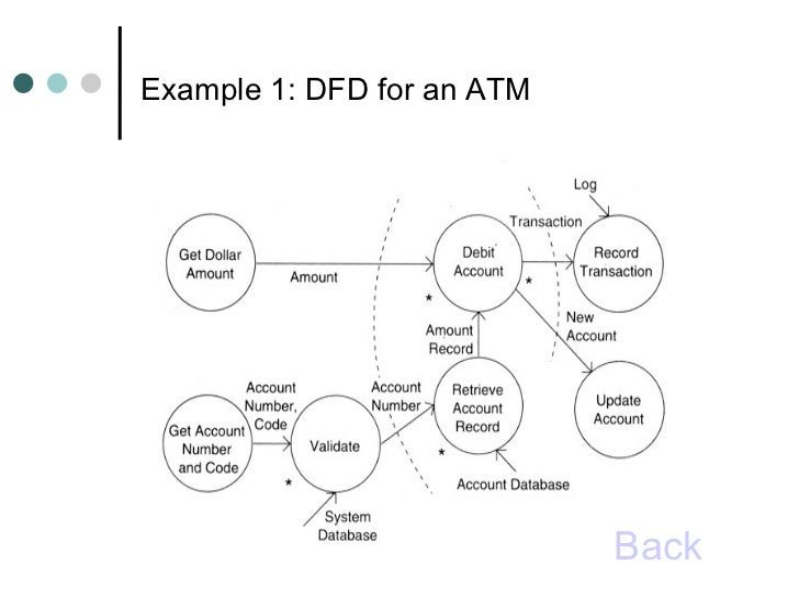 Function oriented design example 1 dfd for an atm back ccuart Gallery