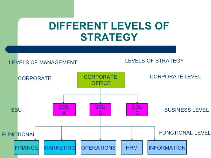 business and corporate level strategy bmw The strategic analysis of bmw group the internal environment of bmw organizational capabilities porter's five forces analysis evaluation of internal resources.