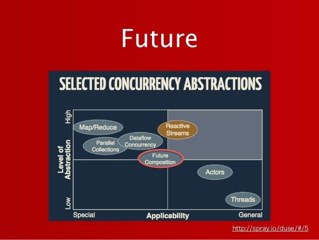 Future http://spray.io/duse/#/5
