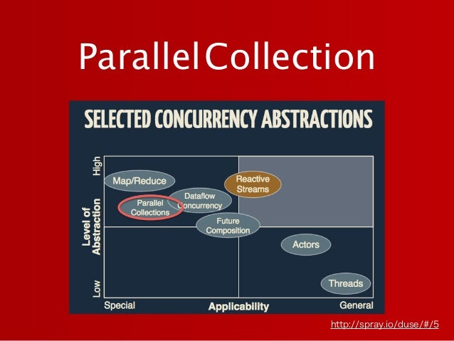 ParallelCollection http://spray.io/duse/#/5