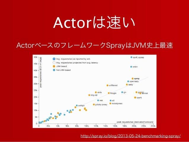 Actorは速い http://spray.io/blog/2013-05-24-benchmarking-spray/ ActorベースのフレームワークSprayはJVM史上最速