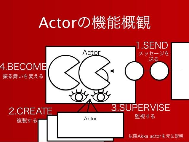 以降Akka actorを元に説明 Actor Actor Actorの機能概観 1.SEND 2.CREATE 4.BECOME 3.SUPERVISE 振る舞いを変える 複製する 監視する メッセージを 送る