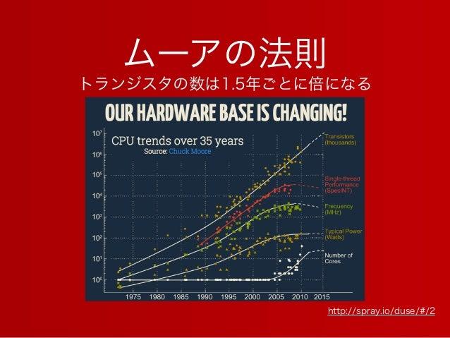 ムーアの法則 http://spray.io/duse/#/2 トランジスタの数は1.5年ごとに倍になる