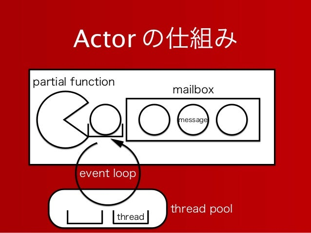 Actor の仕組み mailbox thread pool partial function message event loop thread