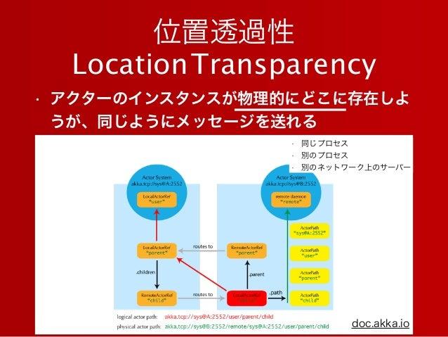 位置透過性 LocationTransparency • アクターのインスタンスが物理的にどこに存在しよ うが、同じようにメッセージを送れる doc.akka.io • 同じプロセス • 別のプロセス • 別のネットワーク上のサーバー