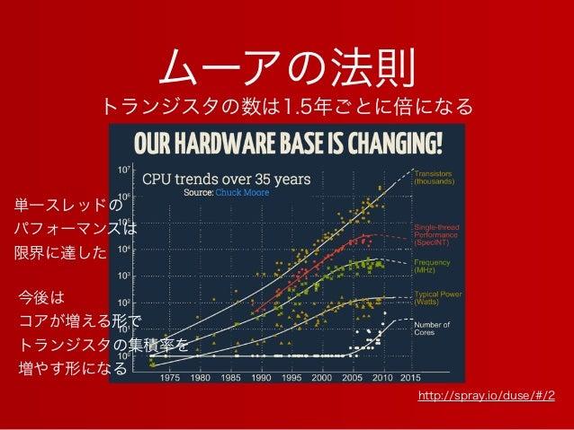 ムーアの法則 http://spray.io/duse/#/2 単一スレッドの パフォーマンスは 限界に達した 今後は コアが増える形で トランジスタの集積率を 増やす形になる トランジスタの数は1.5年ごとに倍になる