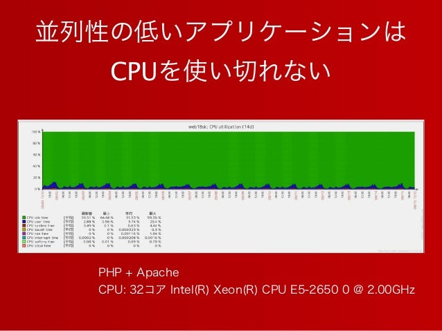 並列性の低いアプリケーションは CPUを使い切れない PHP + Apache CPU: 32コア Intel(R) Xeon(R) CPU E5-2650 0 @ 2.00GHz