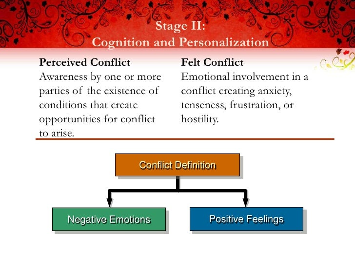 Stage II:           Cognition and PersonalizationPerceived Conflict              Felt ConflictAwareness by one or more    ...
