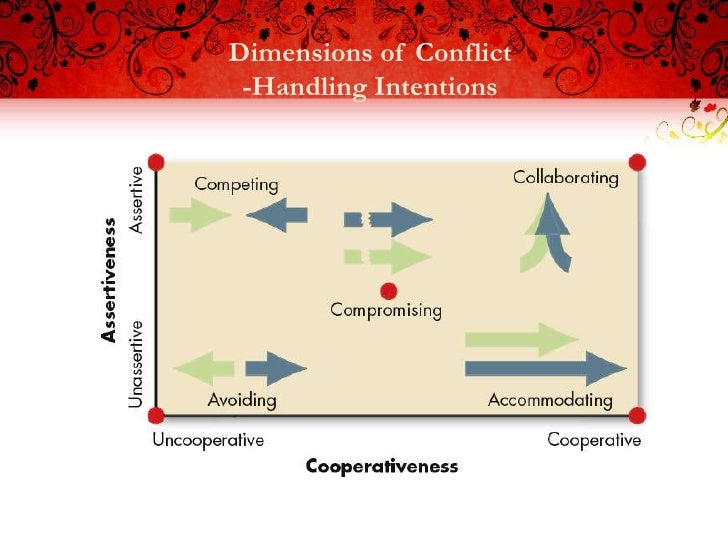Dimensions of Conflict -Handling Intentions