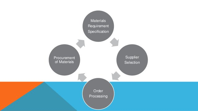 Materials Requirement Specification Supplier Selection Order Processing Procurement of Materials