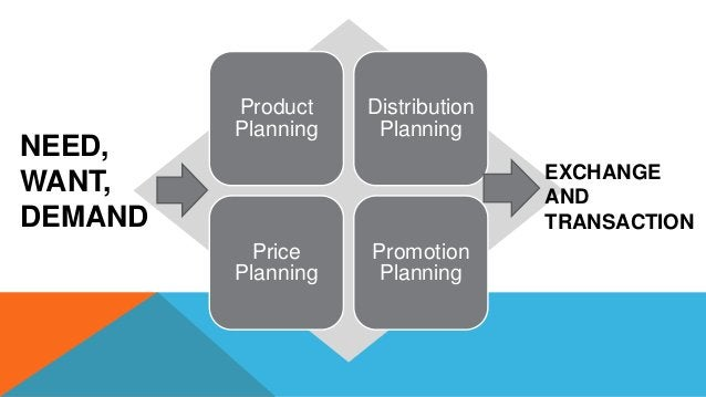 Product Planning Distribution Planning Price Planning Promotion Planning NEED, WANT, DEMAND EXCHANGE AND TRANSACTION