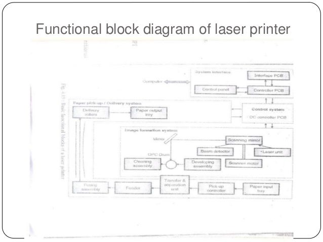 functional block diagram of laser printer rh slideshare net simple block diagram of printer block diagram interrogator radar sekunder
