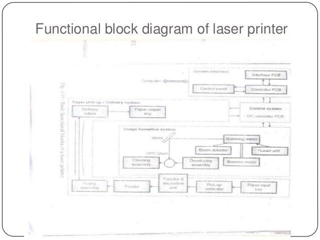 Functional Block Diagramoflaserprinter