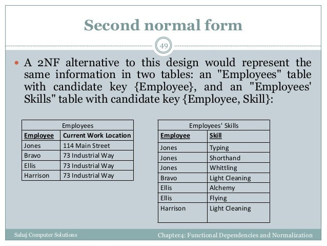 Functional dependencies and normalization for relational for Table design normalization