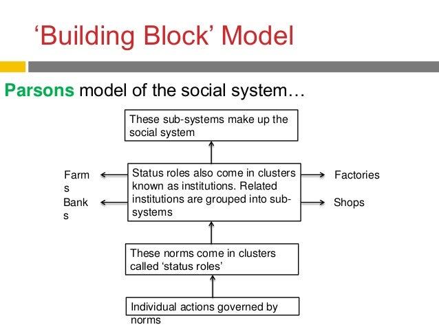 Functionalism  U0026 Society
