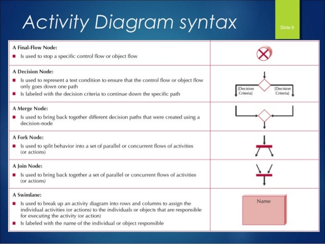 Functional modeling activity diagram syntax slide 9 ccuart Choice Image