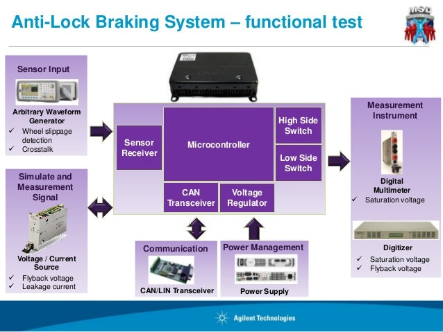 Functional Test Automotive Seminar In Mexico