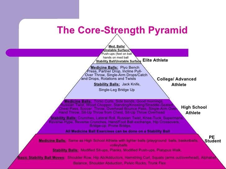 Functional Training Pyramids
