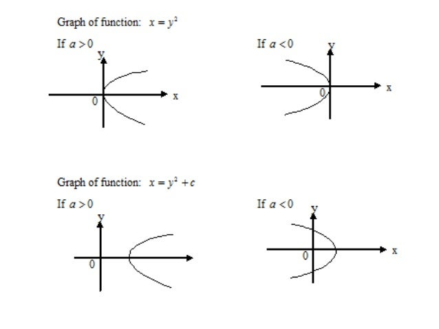 Function and graphs